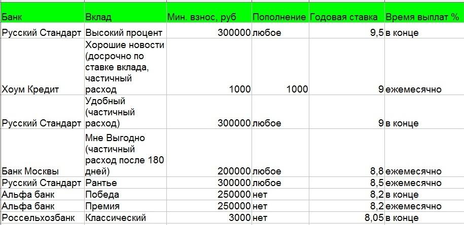 год могу процент по вкладам в русский стандарт грянул кризис года